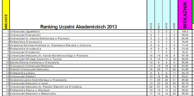 Foto: W rankingu szkół wyższych 2013.